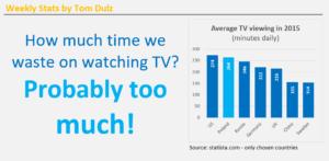 Weekly Stats - Watching TV - Personal Development – Tom Dulz